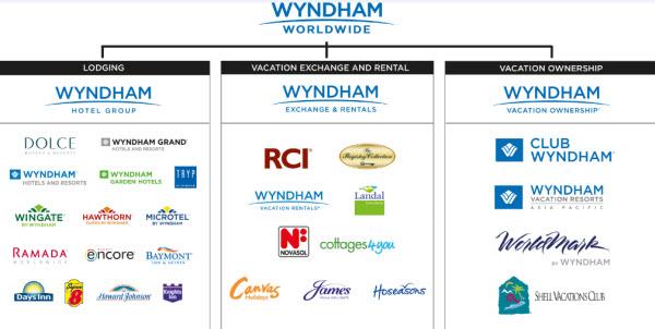 Các thương hiệu Wyndham